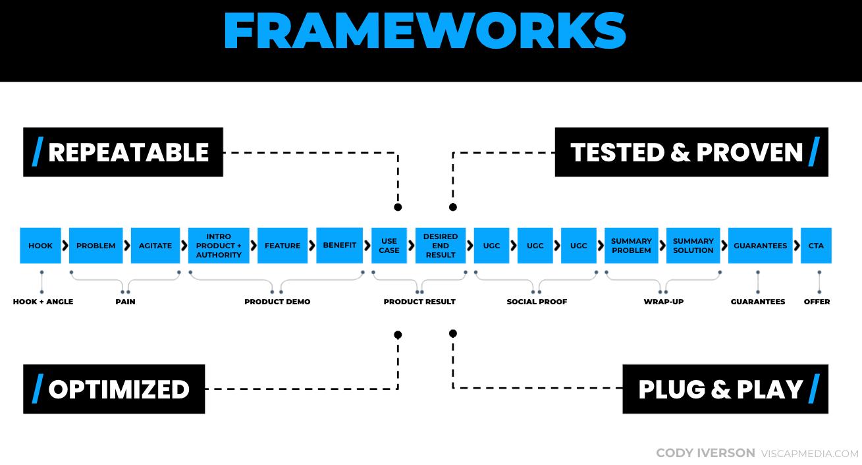 Video Frameworks For Modular Video Advertising