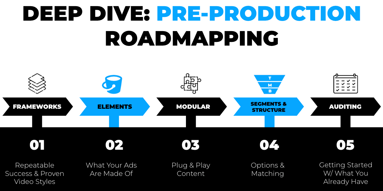 Pre-Production Roadmapping Modular Video Advertising