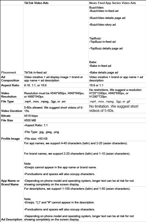 TikTok Paid Advertising Best Practices Table